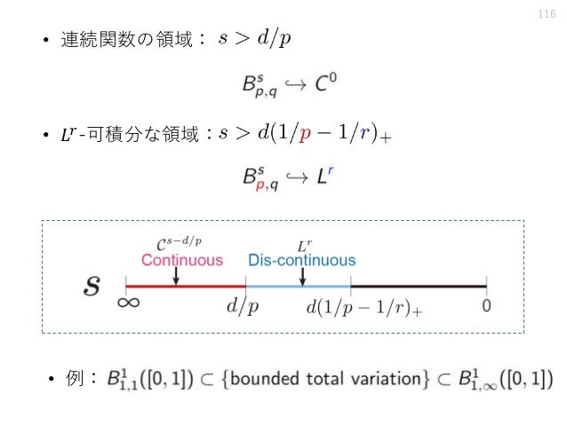 116 • 連続関数の領域: • 𝐿𝑟-可積分な領域: • 例: