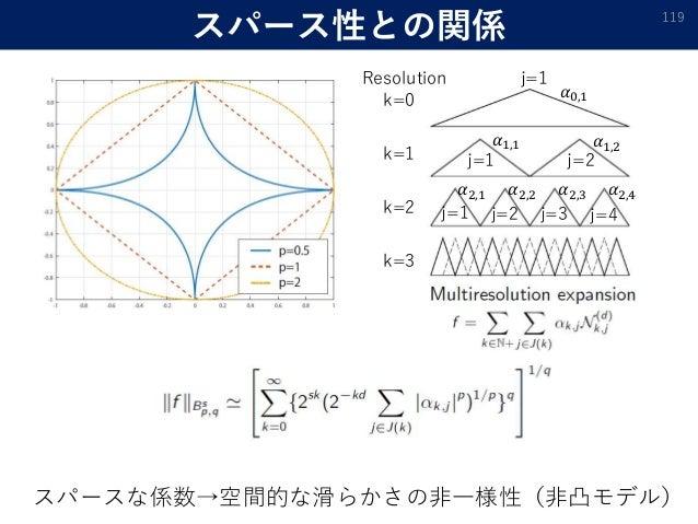 スパース性との関係 119 スパースな係数→空間的な滑らかさの非一様性(非凸モデル) k=0 k=1 k=2 k=3 Resolution j=1 j=1 j=2 j=1 j=2 j=3 j=4 𝛼0,1 𝛼1,1 𝛼1,2 𝛼2,1 𝛼2,4...