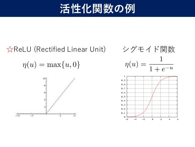 ☆ReLU (Rectified Linear Unit) 12 シグモイド関数 活性化関数の例