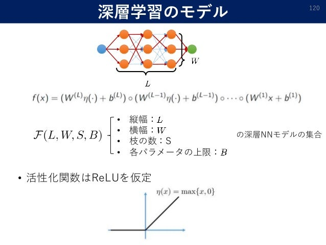 深層学習のモデル • 活性化関数はReLUを仮定 120 • 縦幅: • 横幅: • 枝の数:S • 各パラメータの上限: の深層NNモデルの集合