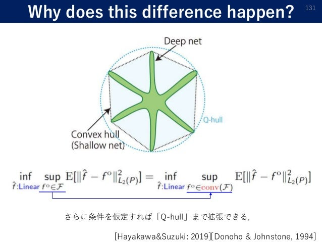 Why does this difference happen? 131 [Hayakawa&Suzuki: 2019][Donoho & Johnstone, 1994] さらに条件を仮定すれば「Q-hull」まで拡張できる.