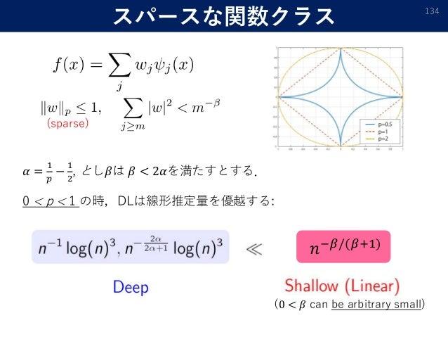 スパースな関数クラス 134 0 < p < 1 の時,DLは線形推定量を優越する: 𝛼 = 1 𝑝 − 1 2 , とし𝛽は 𝛽 < 2𝛼を満たすとする. 𝑛−𝛽/(𝛽+1) (0 < 𝛽 can be arbitrary small) (s...