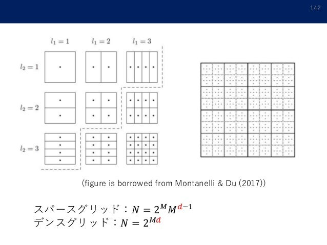 142 (figure is borrowed from Montanelli & Du (2017)) スパースグリッド:𝑁 = 2 𝑀 𝑀 𝑑−1 デンスグリッド:𝑁 = 2 𝑀𝑑