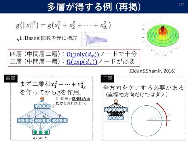 多層が得する例 (再掲) 144 𝑥1𝑥2𝑥3 𝑔 𝑥1 2𝑥2 2𝑥3 2 四層 (中間層二層):O(poly(𝑑 𝑥))ノードで十分 三層 (中間層一層):Ω(exp(𝑑 𝑥))ノードが必要 まず二乗和𝑥1 2 + ⋯ + 𝑥 𝑑 𝑥 2 ...