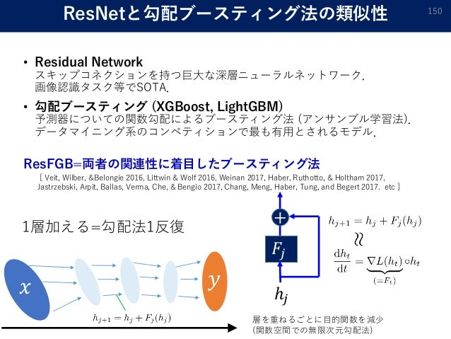 ResNetと勾配ブースティング法の類似性 • Residual Network スキップコネクションを持つ巨大な深層ニューラルネットワーク. 画像認識タスク等でSOTA. • 勾配ブースティング (XGBoost, LightGBM) 予測器...