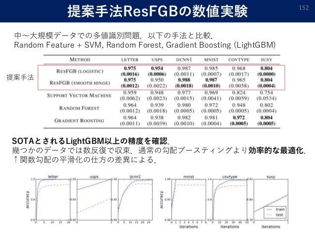 提案手法ResFGBの数値実験 152 中〜大規模データでの多値識別問題.以下の手法と比較. Random Feature + SVM, Random Forest, Gradient Boosting (LightGBM) 提案手法 SOTA...
