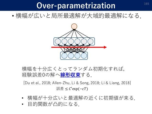 Over-parametrization • 横幅が広いと局所最適解が大域的最適解になる. 165 横幅を十分広くとってランダム初期化すれば, 経験誤差0の解へ線形収束する. [Du et al., 2018; Allen-Zhu, Li & ...
