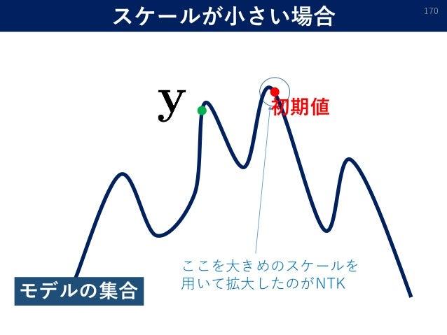 スケールが小さい場合 170 初期値 モデルの集合 ここを大きめのスケールを 用いて拡大したのがNTK