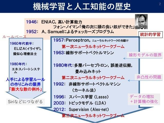 1946: ENIAC,高い計算能力 フォン・ノイマン「俺の次に頭の良い奴ができた」 1952: A.Samuelによるチェッカーズプログラム 機械学習と人工知能の歴史 2 1957:Perceptron,ニューラルネットワークの先駆け 第一次...