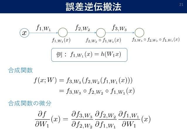 誤差逆伝搬法 21 例: 合成関数 合成関数の微分