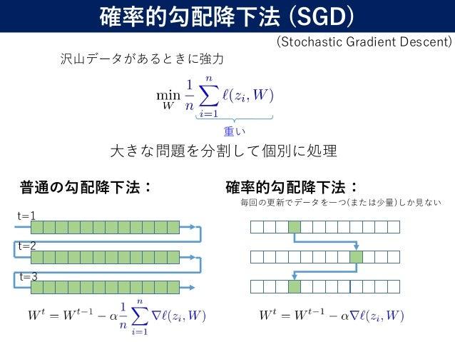 24 大きな問題を分割して個別に処理 沢山データがあるときに強力 (Stochastic Gradient Descent) 確率的勾配降下法 (SGD) 重い 普通の勾配降下法: 確率的勾配降下法: 毎回の更新でデータを一つ(または少量)しか...