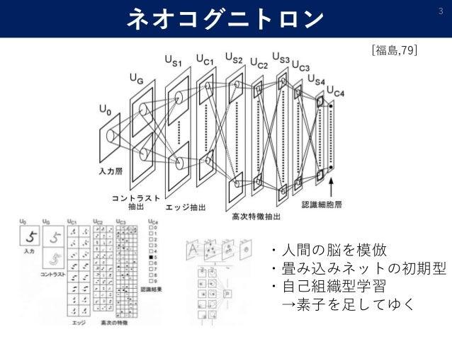 ネオコグニトロン 3 [福島,79] ・人間の脳を模倣 ・畳み込みネットの初期型 ・自己組織型学習 →素子を足してゆく