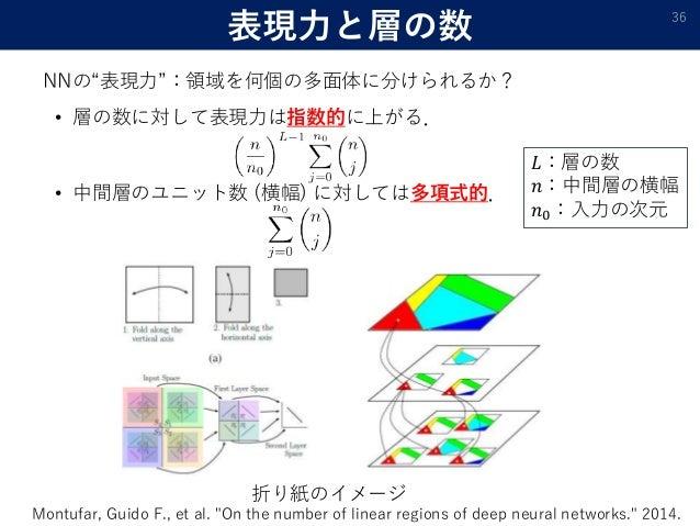 """表現力と層の数 • 層の数に対して表現力は指数的に上がる. • 中間層のユニット数 (横幅) に対しては多項式的. 36 折り紙のイメージ Montufar, Guido F., et al. """"On the number of linear ..."""