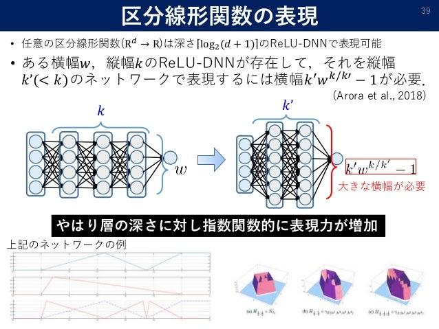 区分線形関数の表現 • 任意の区分線形関数(R 𝑑 → R)は深さ log2(𝑑 + 1) のReLU-DNNで表現可能 • ある横幅𝑤,縦幅𝑘のReLU-DNNが存在して,それを縦幅 𝑘'(< 𝑘)のネットワークで表現するには横幅𝑘′ 𝑤 𝑘...