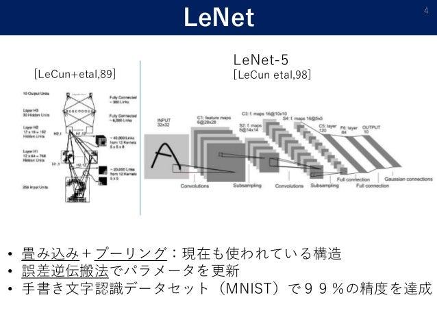 LeNet 4 [LeCun+etal,89] LeNet-5 [LeCun etal,98] • 畳み込み+プーリング:現在も使われている構造 • 誤差逆伝搬法でパラメータを更新 • 手書き文字認識データセット(MNIST)で99%の精度を達成