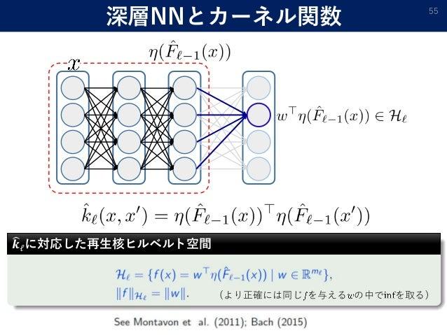 深層NNとカーネル関数 55 𝒌ℓに対応した再生核ヒルベルト空間 (より正確には同じ を与える の中で を取る)