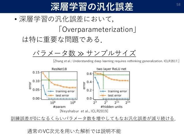 深層学習の汎化誤差 • 深層学習の汎化誤差において, 「Overparameterization」 は特に重要な問題である. 58 [Neyshabur et al., ICLR2019] パラメータ数 ≫ サンプルサイズ 通常のVC次元を用い...