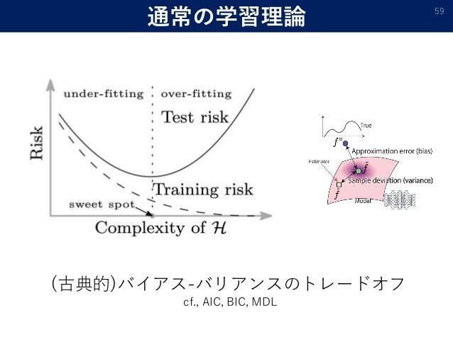 通常の学習理論 59 (古典的)バイアス-バリアンスのトレードオフ cf., AIC, BIC, MDL