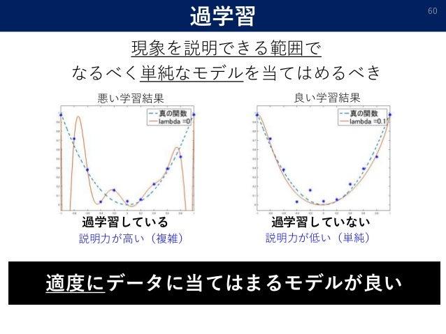 過学習 60 現象を説明できる範囲で なるべく単純なモデルを当てはめるべき 適度にデータに当てはまるモデルが良い 過学習している 過学習していない 説明力が高い(複雑) 説明力が低い(単純) 良い学習結果悪い学習結果