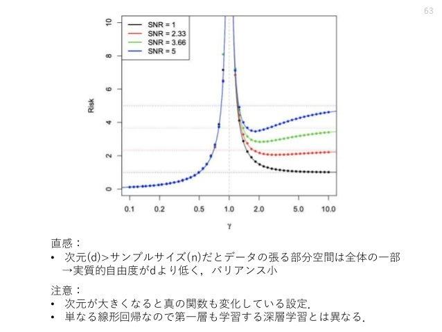 63 注意: • 次元が大きくなると真の関数も変化している設定. • 単なる線形回帰なので第一層も学習する深層学習とは異なる. 直感: • 次元(d)>サンプルサイズ(n)だとデータの張る部分空間は全体の一部 →実質的自由度がdより低く,バリア...