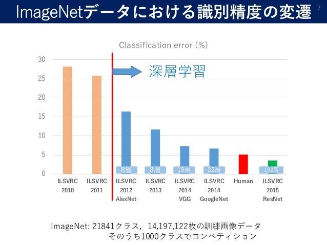 ImageNetデータにおける識別精度の変遷 7 0 5 10 15 20 25 30 ILSVRC 2010 ILSVRC 2011 ILSVRC 2012 AlexNet ILSVRC 2013 ILSVRC 2014 VGG ILSVRC...