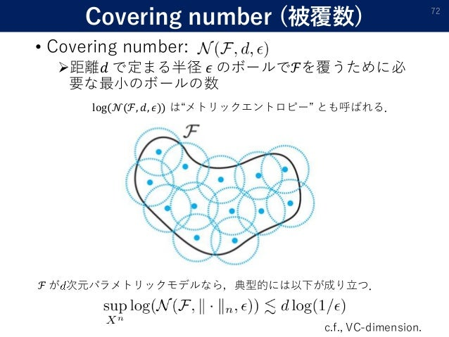 Covering number (被覆数) • Covering number: 距離𝑑 で定まる半径 𝜖 のボールでℱを覆うために必 要な最小のボールの数 72 ℱ が 次元パラメトリックモデルなら,典型的には以下が成り立つ. c.f., ...