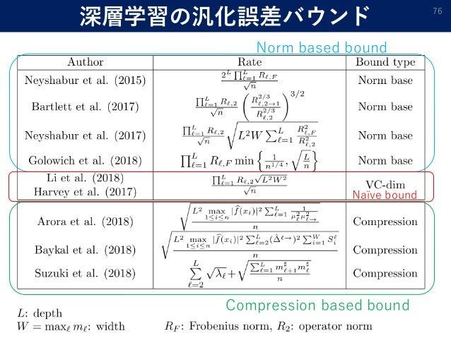 深層学習の汎化誤差バウンド 76 Norm based bound Compression based bound Naïve bound