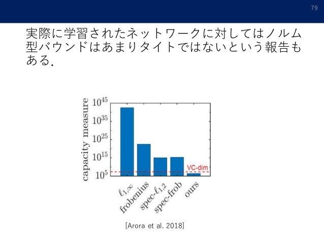 実際に学習されたネットワークに対してはノルム 型バウンドはあまりタイトではないという報告も ある. 79 [Arora et al. 2018]