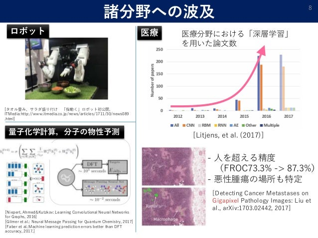 諸分野への波及 8 [Litjens, et al. (2017)] 医療分野における「深層学習」 を用いた論文数 医療 - 人を超える精度 (FROC73.3% -> 87.3%) - 悪性腫瘍の場所も特定 [Detecting Cancer...