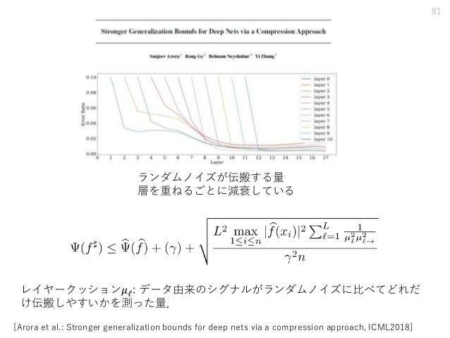 81 [Arora et al.: Stronger generalization bounds for deep nets via a compression approach, ICML2018] レイヤークッション𝜇ℓ: データ由来のシグ...