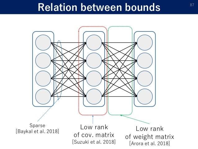 Relation between bounds 87 Low rank of cov. matrix [Suzuki et al. 2018] Low rank of weight matrix [Arora et al. 2018] Spar...