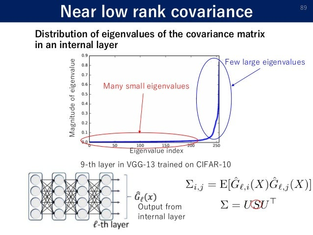 Near low rank covariance 89 Distribution of eigenvalues of the covariance matrix in an internal layer 9-th layer in VGG-13...