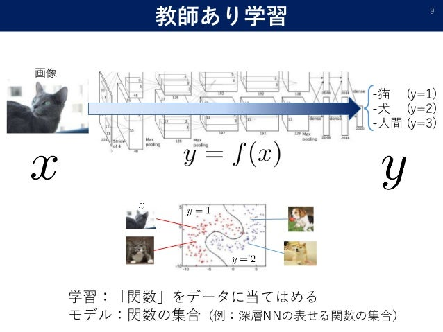 教師あり学習 9 -猫 (y=1) -犬 (y=2) -人間 (y=3) 画像 学習:「関数」をデータに当てはめる モデル:関数の集合(例:深層NNの表せる関数の集合)