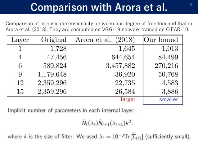 Comparison with Arora et al. 91 Comparison of intrinsic dimensionality between our degree of freedom and that in Arora et ...