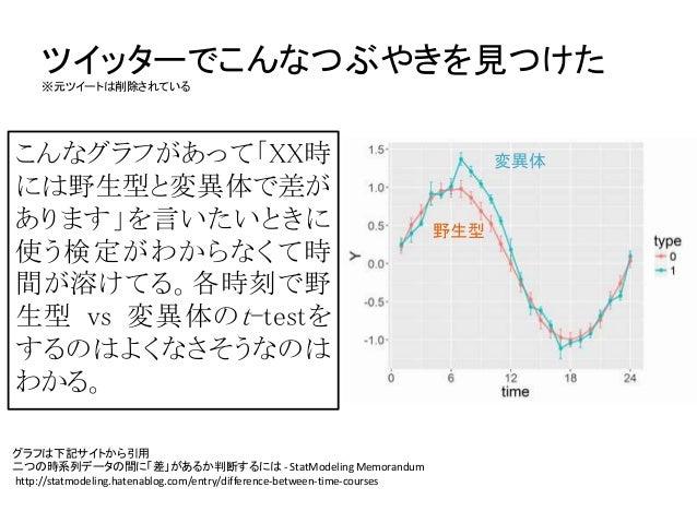 【読書会資料】『StanとRでベイズ統計モデリング』Chapter12:時間や空間を扱うモデル Slide 3