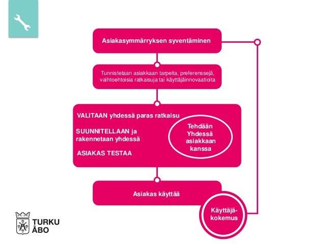 Asiakasymmärryksen syventäminen Tunnistetaan asiakkaan tarpeita, preferenssejä, vaihtoehtoisia ratkaisuja tai käyttäjäinno...