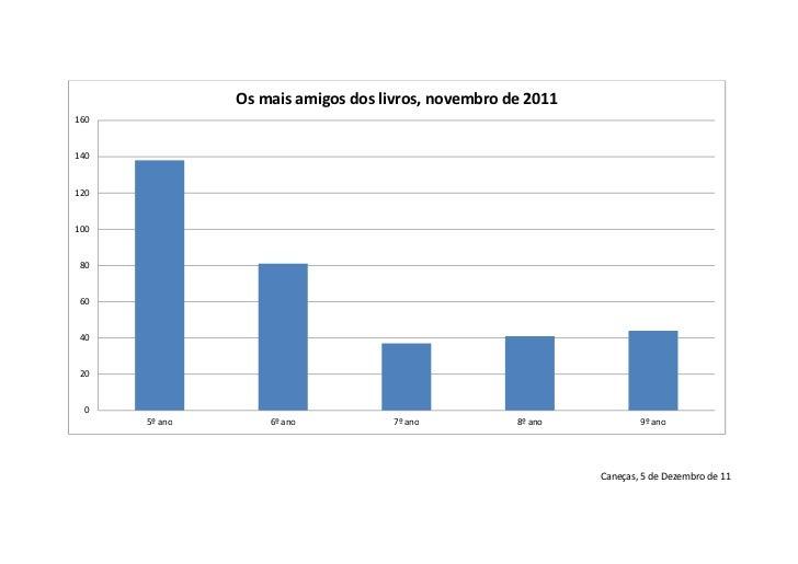 Os mais amigos dos livros, novembro de 201116014012010080604020 0      5º ano       6º ano           7º ano          8º an...