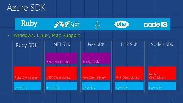 15 Azure SDK .NET SDK Node.js SDKPHP SDKJava SDK • Windows, Linux, Mac Support. Ruby SDK Ruby