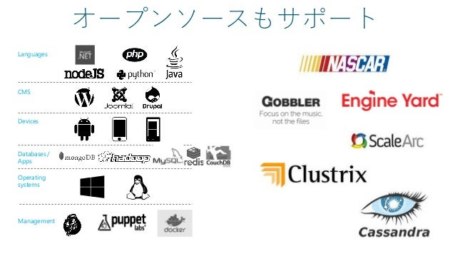 オープンソースもサポート Languages CMS Devices Databases / Apps Operating systems Management
