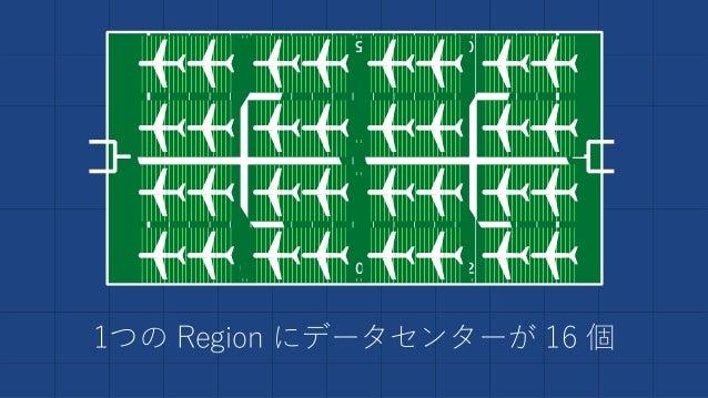 それぞれの Azure Region には、 600,000 サーバーが置ける