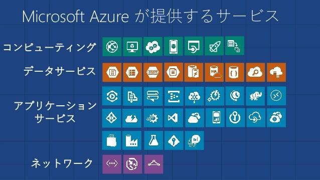 Microsoft Azure が提供するサービス ~ Azure の提供するサービスは 4 つに大別 ~ ネットワーク コンピューティング データサービス アプリケーション サービス