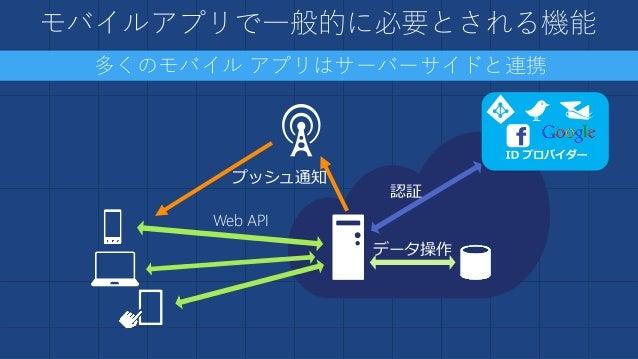 mBaaS (mobile Backend as a Services) という考え方 サーバーサイドで求められる共通機能をサービスとして提供 Web API プッシュ通知 データ操作 認証