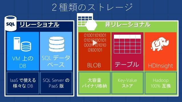 ストレージの特徴を整理 コスト(月額) 機能性 容量 まとめると BLOB、TABLE ◎ 激安 (約¥2.5~/1GB) △ 相対的に 低機能 ◎ ~500TB (アカウントあ たり) 容量と価格を優先 SQL データ ベース ○ 安価 (約...