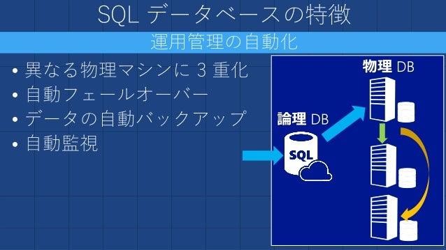 SQL データベースの制限事項  クラスターインデックスなしのテーブル  システム日付・時刻の変更(UTCのみ)  透過的データ暗号化  データ監査  変更データキャプチャ  FILESTREAM データ  フルテキスト検索  ...