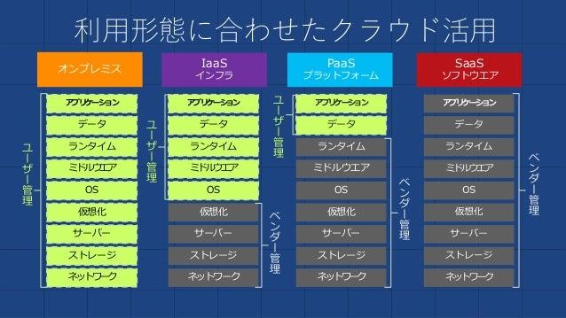 PaaS プラットフォーム SaaS ソフトウエア オンプレミス IaaS インフラ 利用形態に合わせたクラウド活用 ストレージ サーバー ネットワーク OS ミドルウエア 仮想化 データ アプリケーション ランタイム ストレージ サーバー ネ...
