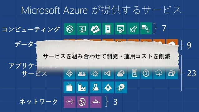 Microsoft Azure が提供するサービス コンピューティング データサービス アプリケーション サービス ネットワーク 7 9 23 3 サービスを組み合わせて開発・運用コストを削減
