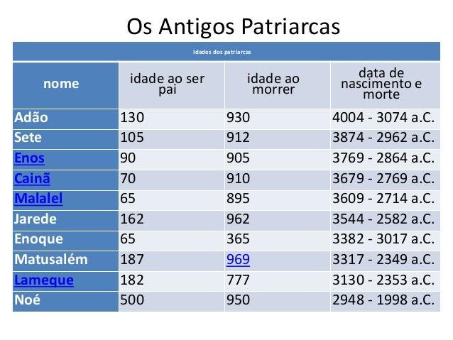 Os Antigos Patriarcas Idades dos patriarcas nome idade ao ser pai idade ao morrer data de nascimento e morte Adão 130 930 ...