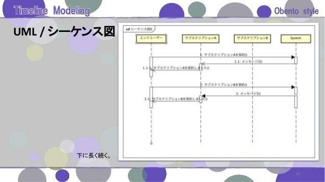 UML / シーケンス図 14 下に長く続く。