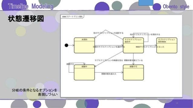 状態遷移図 15 分岐の条件となるオプションを 表現しづらい