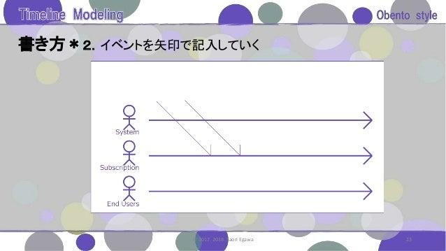 書き方*2.イベントを矢印で記入していく 23© 2017. 2018. Saori Egawa
